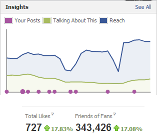 Facebook Insights Fans And Friends